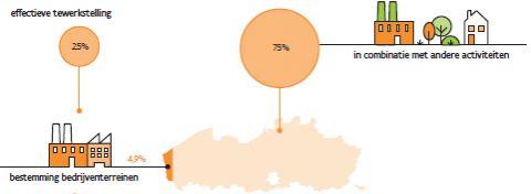 Onderzoek Departement Omgeving: bedrijven en woningen zijn sterk verweven in Vlaanderen